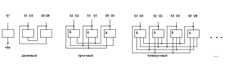 Триггеры на элементах (N-1)И-НЕ