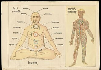 Yoga Yajnavalkya - Image: Two drawings; the easiest method how to practice pranayam by Wellcome L0072457