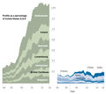 U.S. corporate profits booked in tax havens.png
