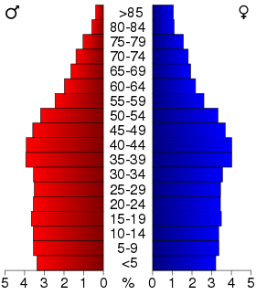 USA Kentucky age pyramid.svg