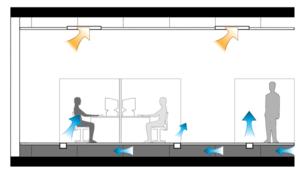 Underfloor air distribution - Diagram of air movement in an underfloor air distribution system