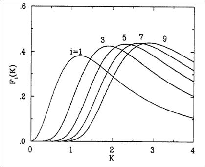 Undulator radiation on axis