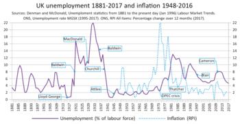United Kingdom labour law - Wikipedia