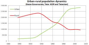 Urban-rural population dynamics (Tatarstan).PNG