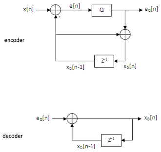 Differential Pulse Code Modulation – Wikipedia