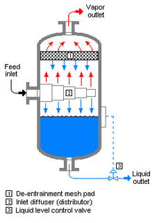 Vapor–liquid separator A device used in several industrial applications to separate a vapor–liquid mixture.