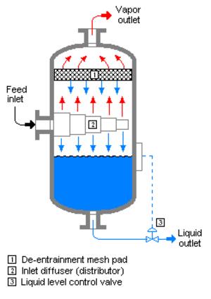 Flash evaporation - A typical flash drum