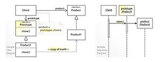 Prototype pattern - A sample UML class and sequence diagram for the Prototype design pattern.