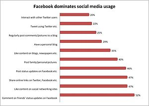 Graph of social media activities