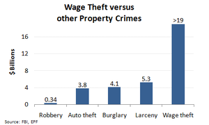 Wage theft - Image: Wage theft versus other property crimes