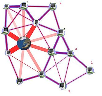 Multi-hop routing - A wireless mesh network architecture allowing otherwise out-of-range nodes 1–4 to still connect to the Internet. A key characteristic is the present of multiple-hop links and using intermediate nodes to relay packets for others.