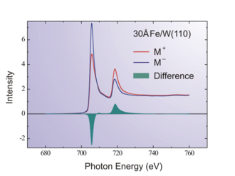 X-ray magnetic circular dichroism - XMCD spectrum of Iron