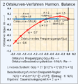 Zweiortskurvenverfahren harmonische balance.png
