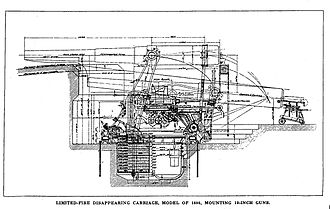 Disappearing gun - A drawing of a disappearing carriage, showing in-battery and loading positions.