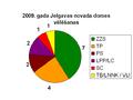 2009 vēlēšanas Jelgavas novads.PNG