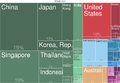 2014 Malaysia Countries Export Treemap.png