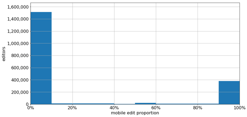 2018-10 Wikimedia mobile editing proportion.png