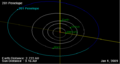 201 Penelope orbit on 01 Jan 2009.png