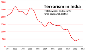 Terrorism in India - Image: 20 year data on Terrorism in India Terror deaths per year 1994 to 2013