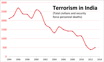 terrorism in terrorism trend in terror attack caused civilian and security personnel deaths per year from 1994 to 2013