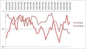 AS Nancy - Season by season ranking of ASNL and FC Metz