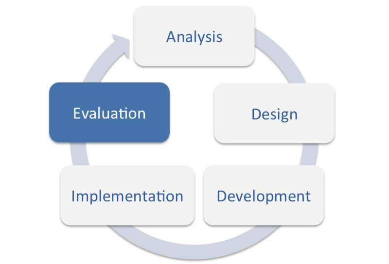 an analysis and evaluation of the Analyzing qualitative data for evaluation analysis is typically the best method for analyzing your data if you only collect qualitative data.