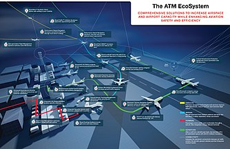 Air Traffic Management Wikipedia