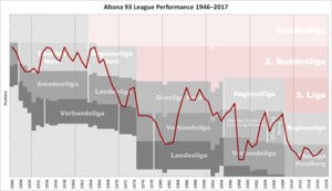 Altonaer FC von 1893 - Historical chart of Altonaer FC league performance after WWII