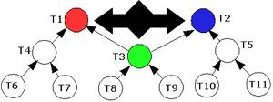 Conversation theory - Analogy