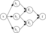 http://upload.wikimedia.org/wikipedia/commons/thumb/c/c5/Ann_dependency_graph.png/150px-Ann_dependency_graph.png