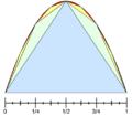 Archimedes Parabola.png
