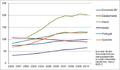 Ausgewählte Schuldenquoten der Privathaushalte Eurozone 2000-2010.png
