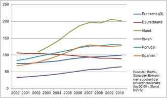 Eurokrise 2010
