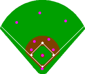 Baseball positioning - The dots represent normal depth and lateral positioning for the nine defensive players