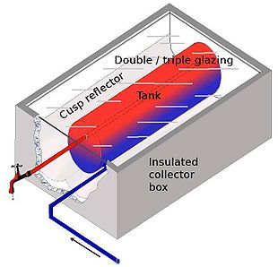 Types of solar water heating systems [ edit ]