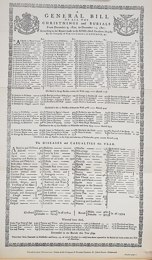 A general bill of all the christenings and burials from December 9, 1800 to December 15, 1801 by the company of parish clerks of the City of London