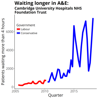 Cambridge University Hospitals NHS Foundation Trust - Four-hour target in the emergency department quarterly figures from NHS England Data from https://www.england.nhs.uk/statistics/statistical-work-areas/ae-waiting-times-and-activity/