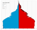 Cape Verde single age population pyramid 2020.png