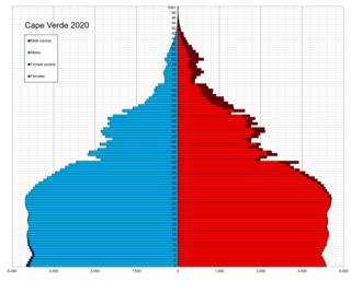 Demographics of Cape Verde