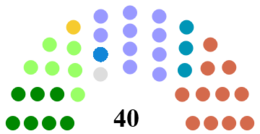 Causeway Coast and Glens District Council Composition.png
