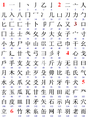 Chinese Radicals (1 to 126).png