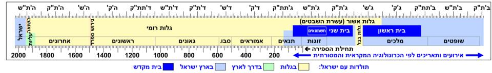 היסטוריה של עם ישראל