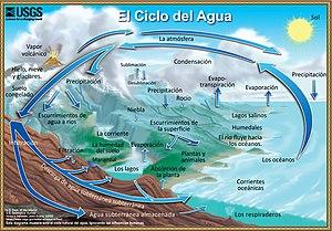 external image 300px-Ciclo-del-agua.jpg