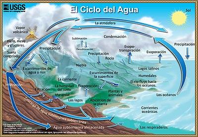 Ciclo del agua (USGS)