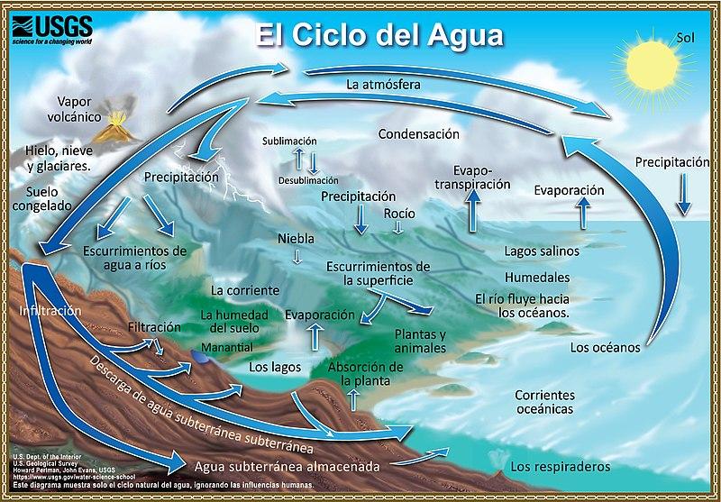 Archivo:Ciclo-del-agua.jpg