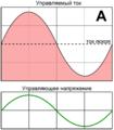 Class A amplifier principle RUS.png