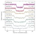 Curvas de luz de los siete planetas de TRAPPIST-1 durante su tránsito.png