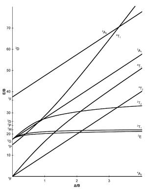 Tanabe–Sugano diagram - d3 electron configuration