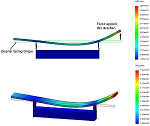Corvette leaf spring - FEA model of a leaf spring under load. The initial, unbent shape of the spring is shown as a silhouette box. An upward deflection on the right side of the spring results in a smaller upward movement on the left side.