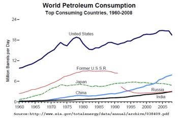 List Of Countries By Oil Consumption Wikipedia - World's most powerful countries wiki
